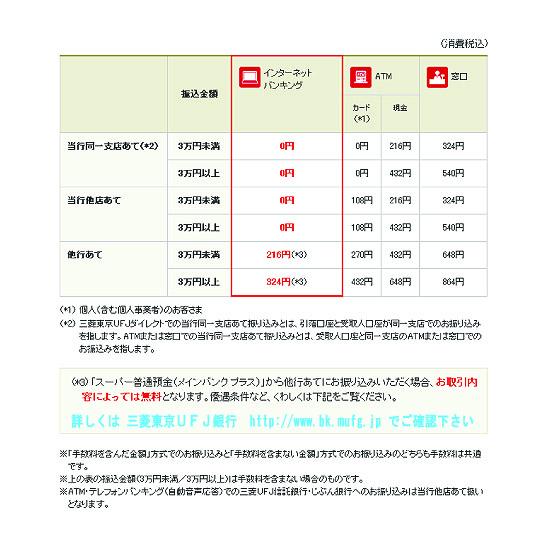 ufj-tesuryo_140401